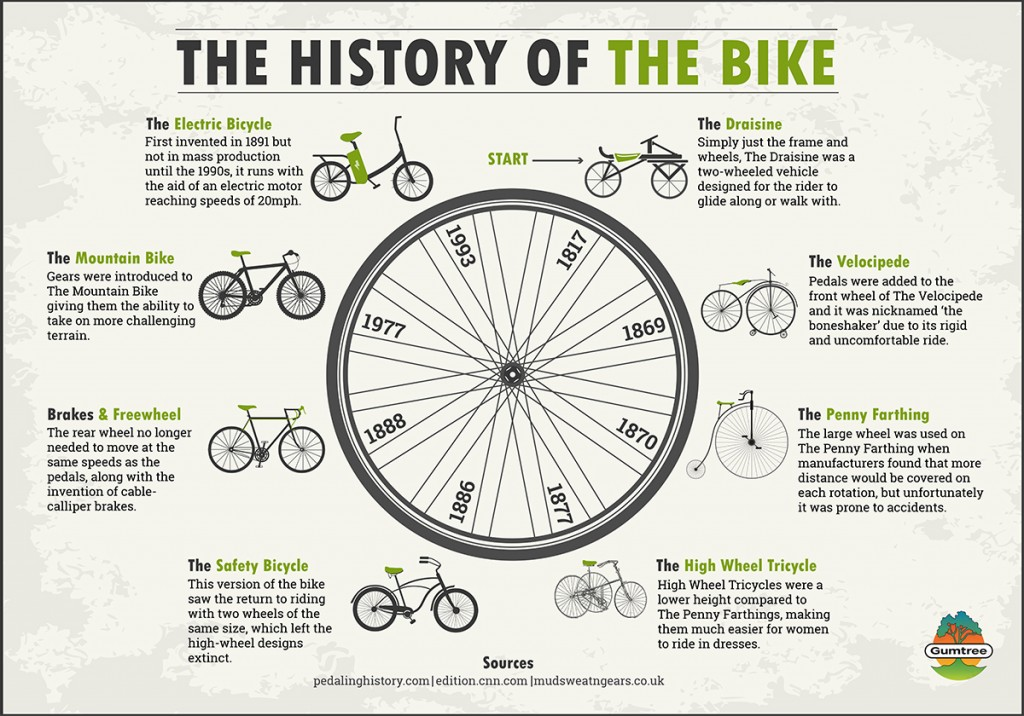 Gumtree-The-History-of-the-Bike-Infographic